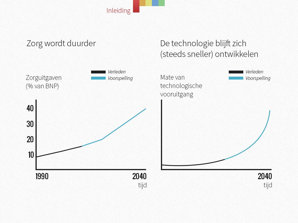 singulariteit grafiek zorg wordt duurder