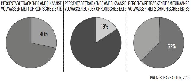 Tracken Amerikanen Quantified Self Zorg Ziektes
