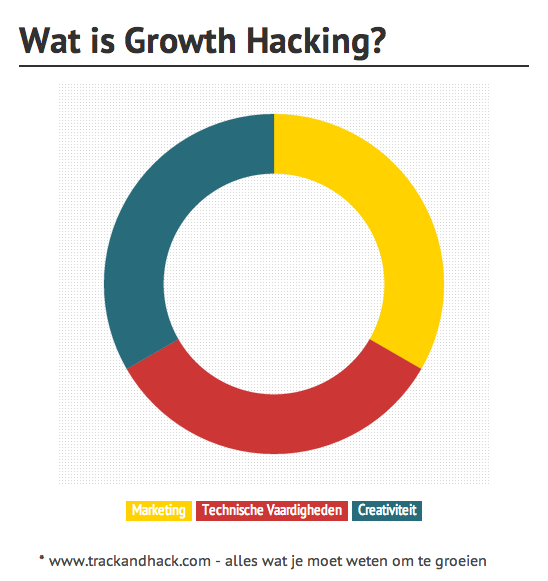 growthhacking-creativiteit-marketing-vaardigheden